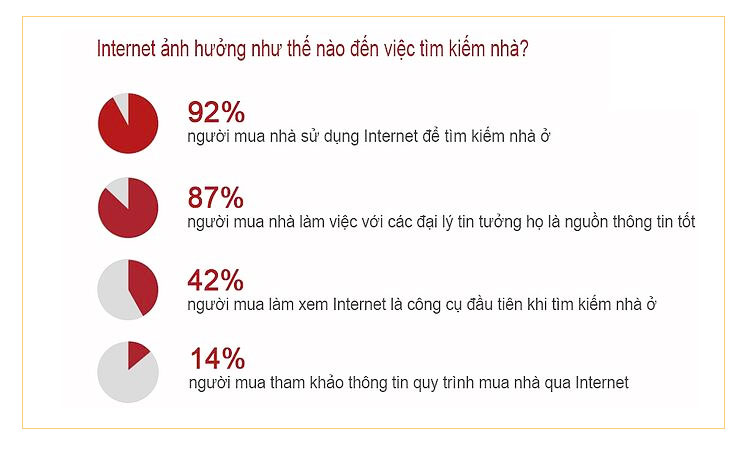 internet-anh-huong-den-tim-kiem-nha
