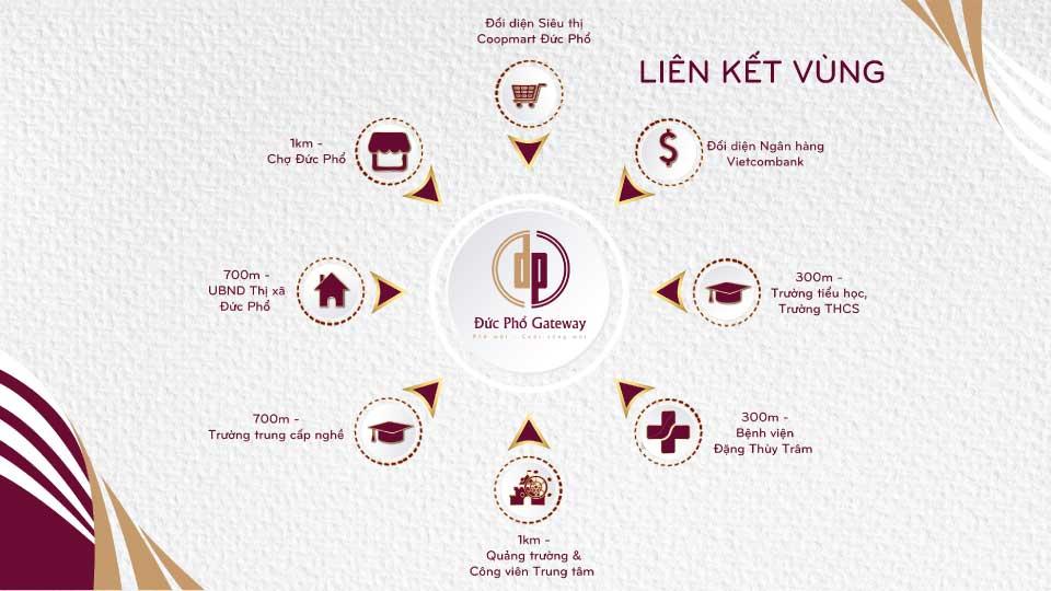 lien-ket-vung-du-an-duc-pho-gateway